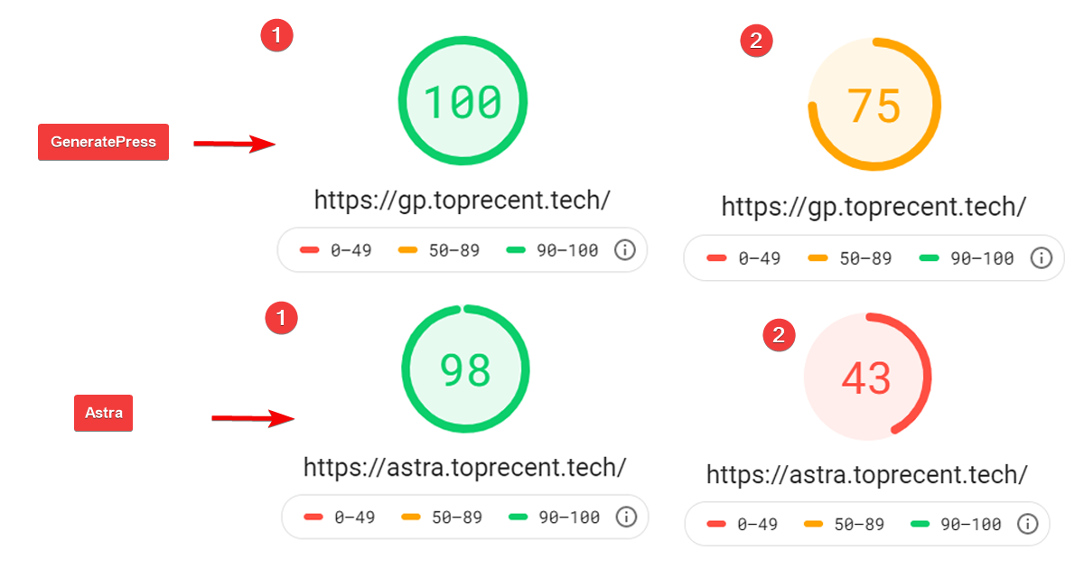 Google Page Speed Insight Test of GeneratePress and Astra Theme.