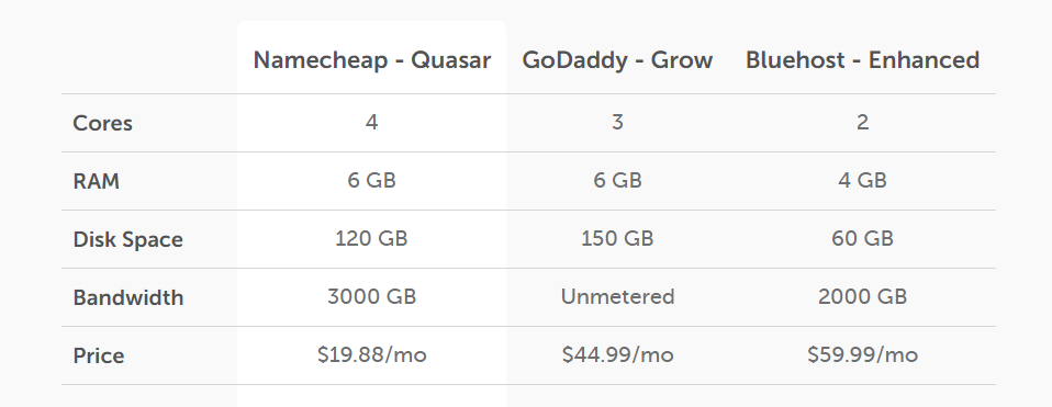 Namecheap VPS hosting price comparison between GoDaddy and Bluehost