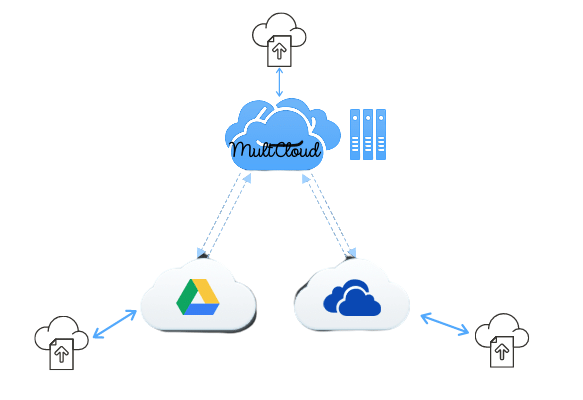 MultCloud Multi-drive